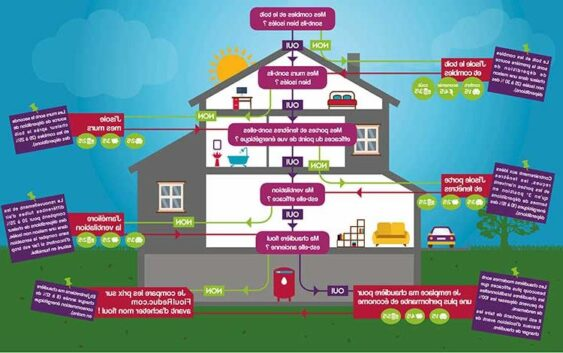 Réduire sa consommation énergétique pour faire des économies